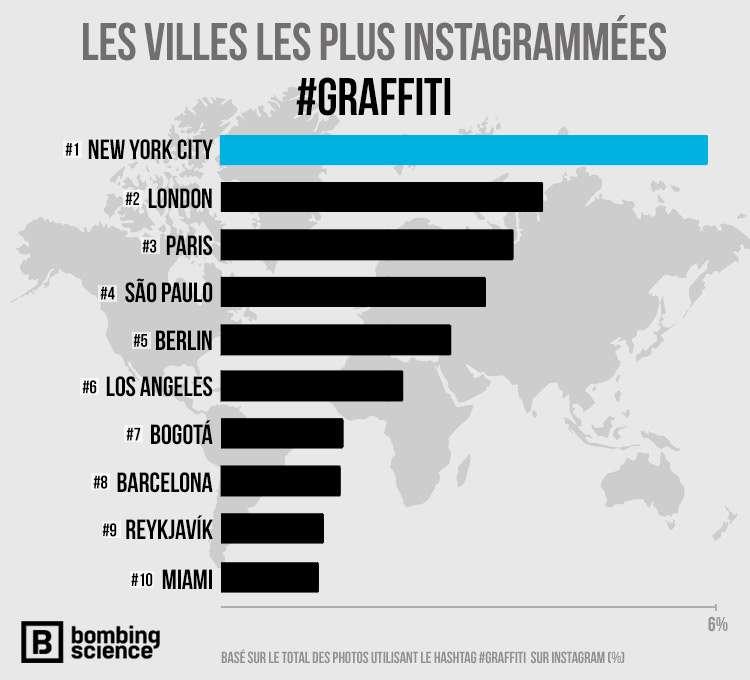 Top 10 infographique - Graffiti : Top 99 des villes les plus instagrammées - Nomad Junkies