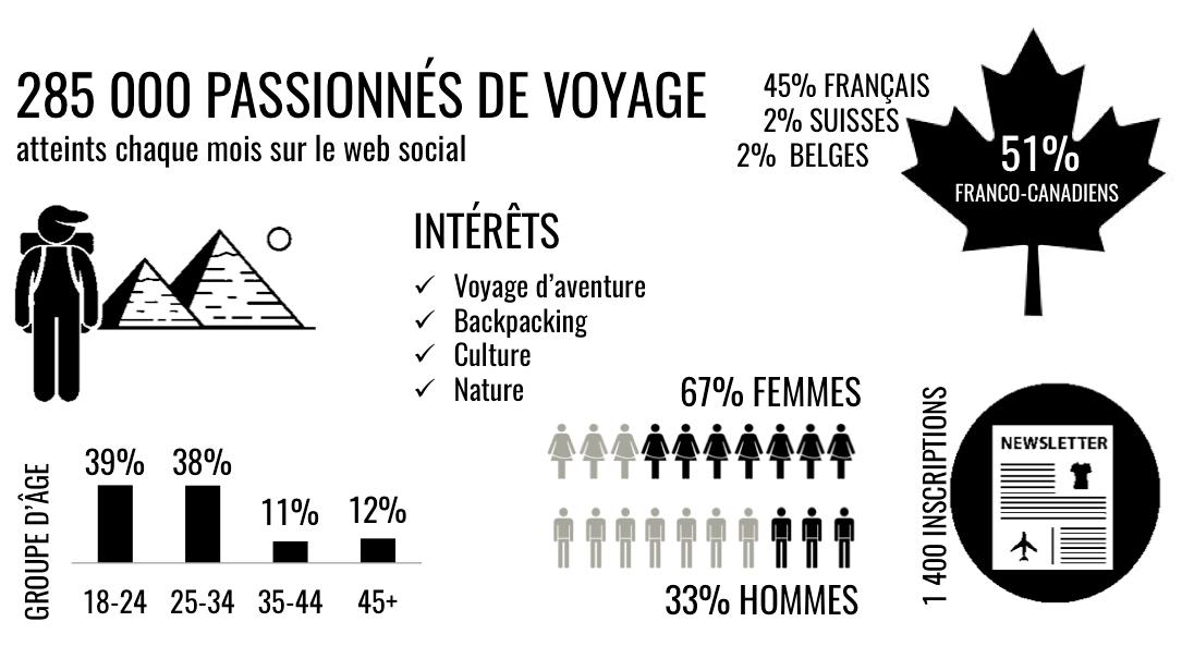 Statistiques Nomad Junkies