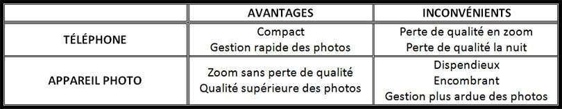 Avantages inconvénients - Appareil photo VS Téléphone - Nomad Junkies